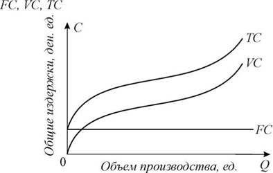 производство в краткосрочном периоде реферат