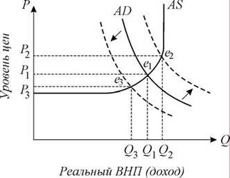 Макроэкономическое равновесие условия для достижения и изменения  макроэкономическое равновесие