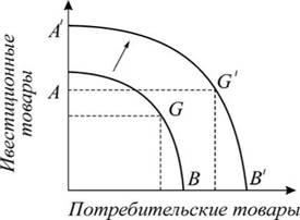 Макроэкономическая динамика Содержание общие черты  макроэкономическая динамика