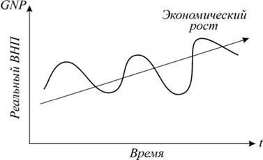 Экономический рост связан с действием
