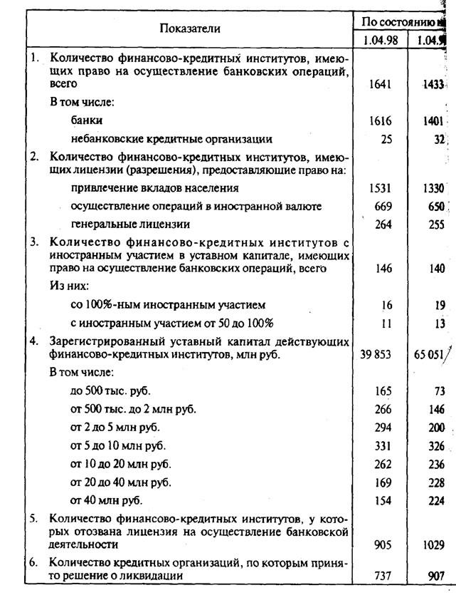 По оценке Банка России,