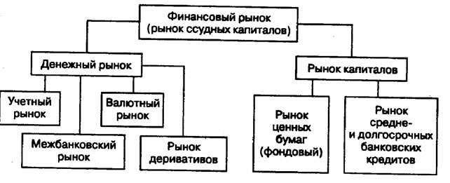 Финансовый рынок рынок капиталов и рынок ценных бумаг фондовая  Рис 24 1 Структура финансового рынка