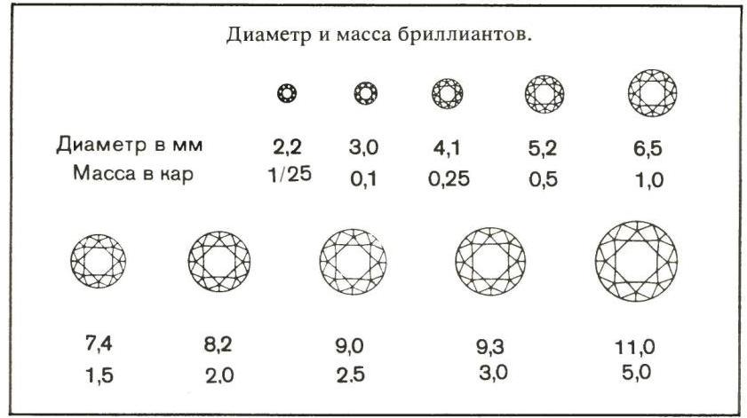 диаметр и масса бриллиантов