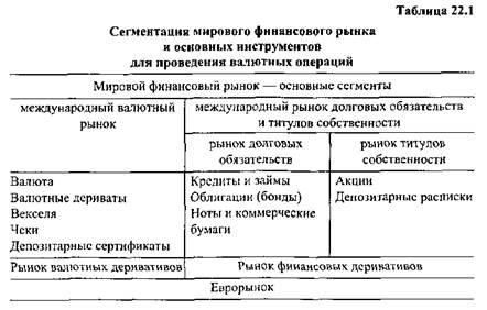 организация валютного
