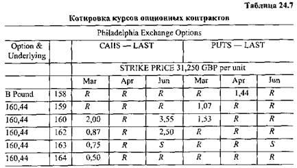 Валютные опционы валютные фьючерсы как зарабатывать в интернете forex