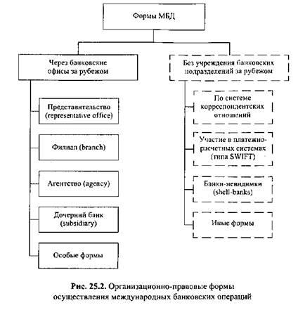 система сфифт виды и операции