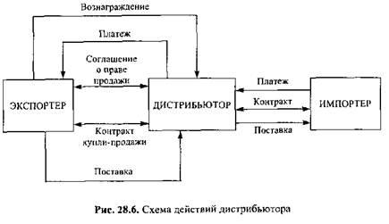 Договор дистрибьютора на продаж