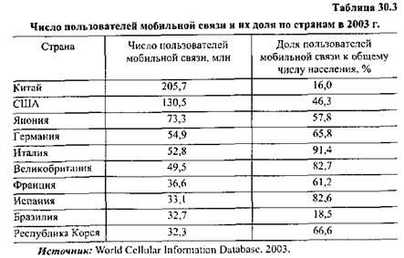 Маркетинг В Телекоммуникациях Резникова Н П