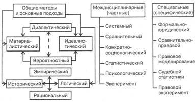 Схема место тгп в системе юридических наук.