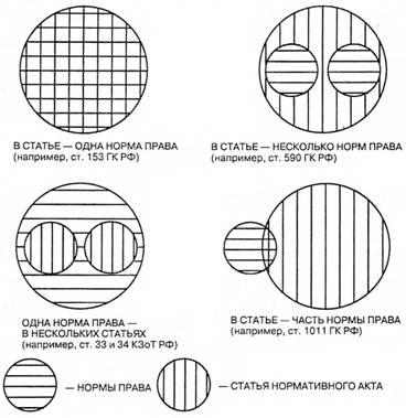 Лазарев В. Общая теория права