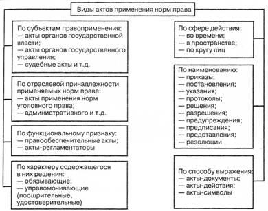 Акты толкования права (интерпретационные акты