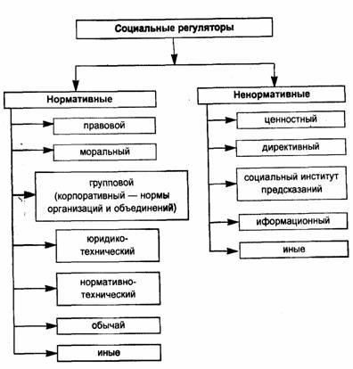 Схемы и определения тгп