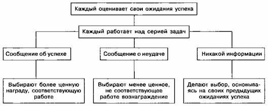 Теория когнитивных схем