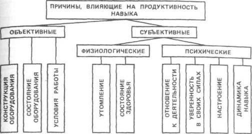Схема причин, влияющих на