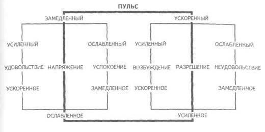 Трехмерная теория эмоций В.