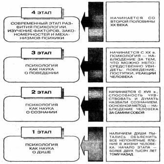 Реферат этапы развития психологии как науки 1095