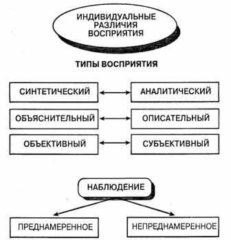 Дайте определение и характеристику закономерностей ощущений