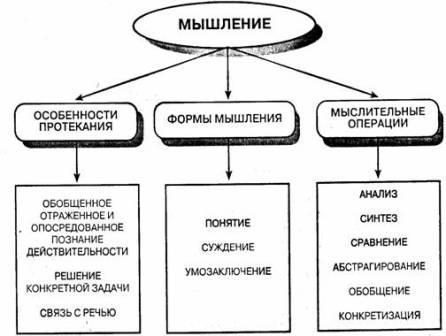 Маклаков А Общая психология электронная библиотека психологии Общая характеристика мышления как психического процесса