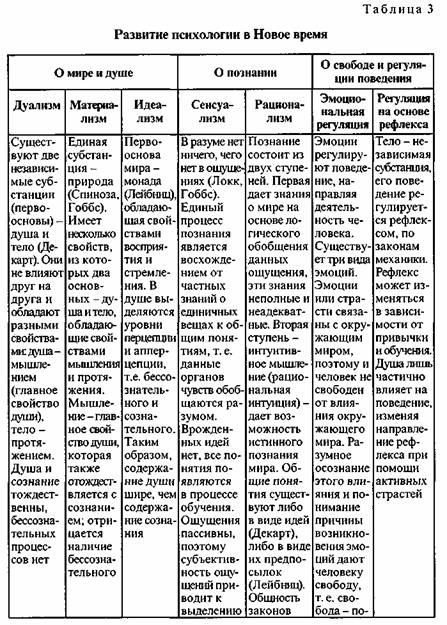 Марцинковская Т История психологии онлайн библиотека психологии   как единый выделяя в нем несколько ступеней от ощущения к мышлению т е это процесс постепенного восхождения от частного к общему