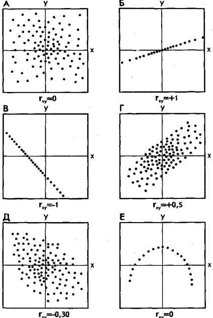 как записать коэффициент корреляции знаком
