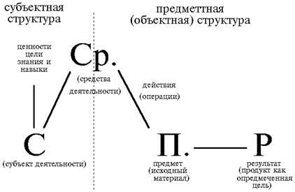Правая часть этой схемы изображает предметную структуру деятельности - взаимодействие средств с предметом...