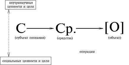 Классический тип научной рациональности , центрируя внимание на объекте, стремится при теоретическом объяснении и...
