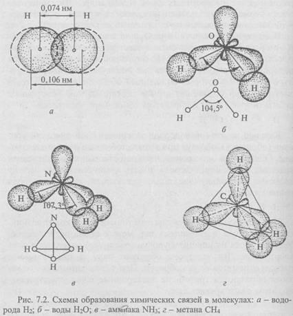 При сближении атомов кислорода