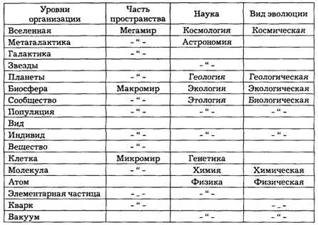 закономерности современного естествознания Особенности в развитии  Таблица 21 1 Научная картина мира Концепции современного естествознания