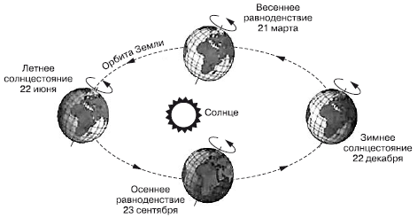 Картинки положения солнца летом в зоне тундры