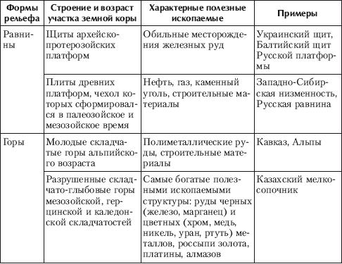 Рельеф россии в схемах