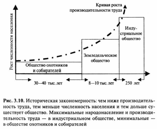 Современная социология