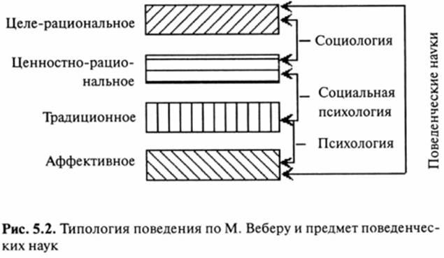 Понимающая Социология Макса Вебера Реферат