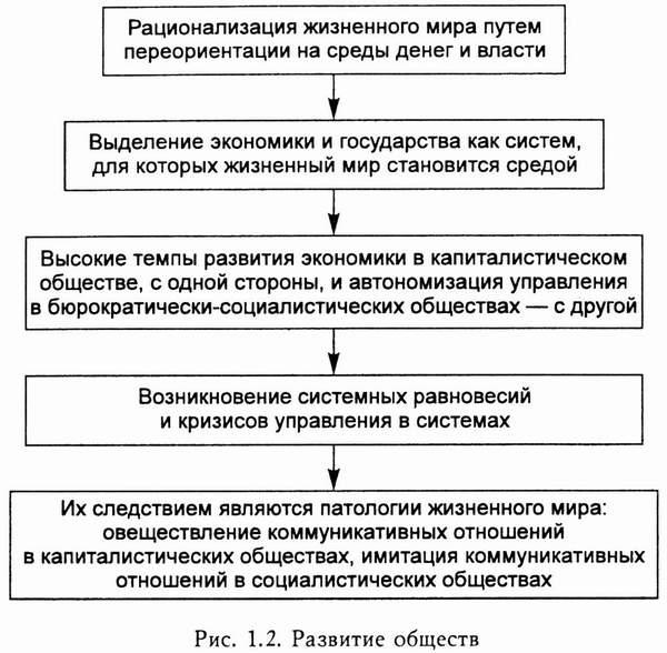 анализа Теория конфликта