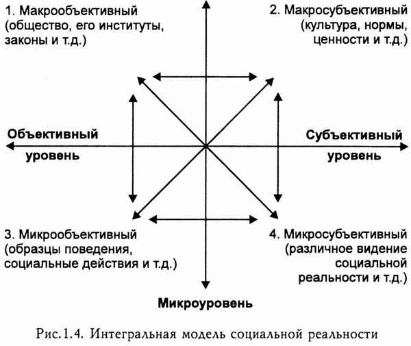 В современной социологии, согласно Дж.  Ритцеру, существуют пять основных парадигм - исходных концептуальных схем...