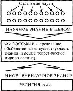 Якушев А Философия конспект лекций  2 Можно выделить следующие особенности философского знания